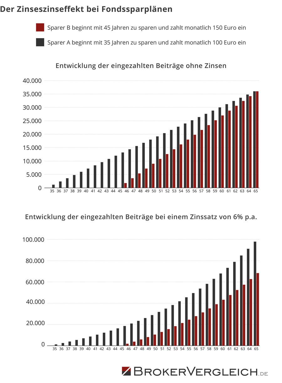 Diese Grafik zeigt den Zinseszinseffekt bei Fondssparplänen